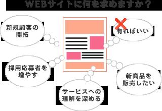 Webサイトに何を求めますか?