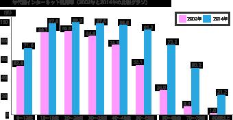 年代別インターネット利用率(2002年と2014年の比較グラフ)