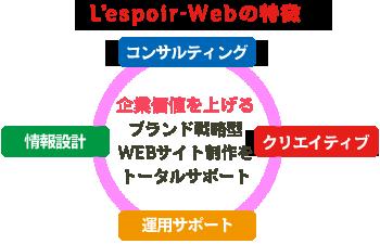 l'espoir-Webの特徴